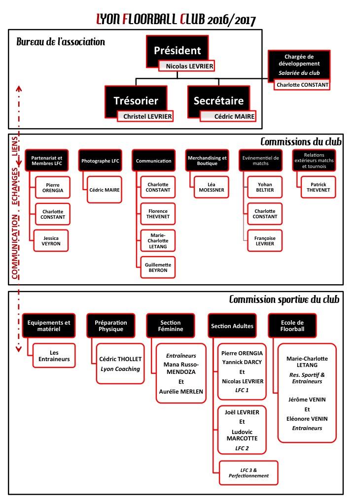 organigramme-hierarchique-lfc-2016-2017